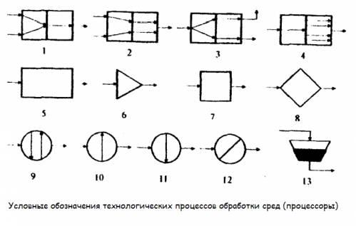 Условные обозначения технологических процессов.